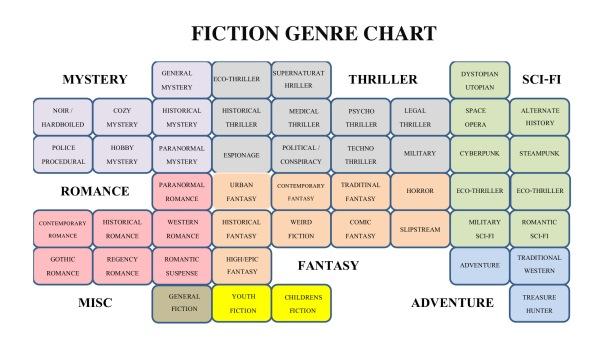 WRITING GENRE CHART